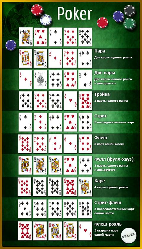 Правила В Покер Старс